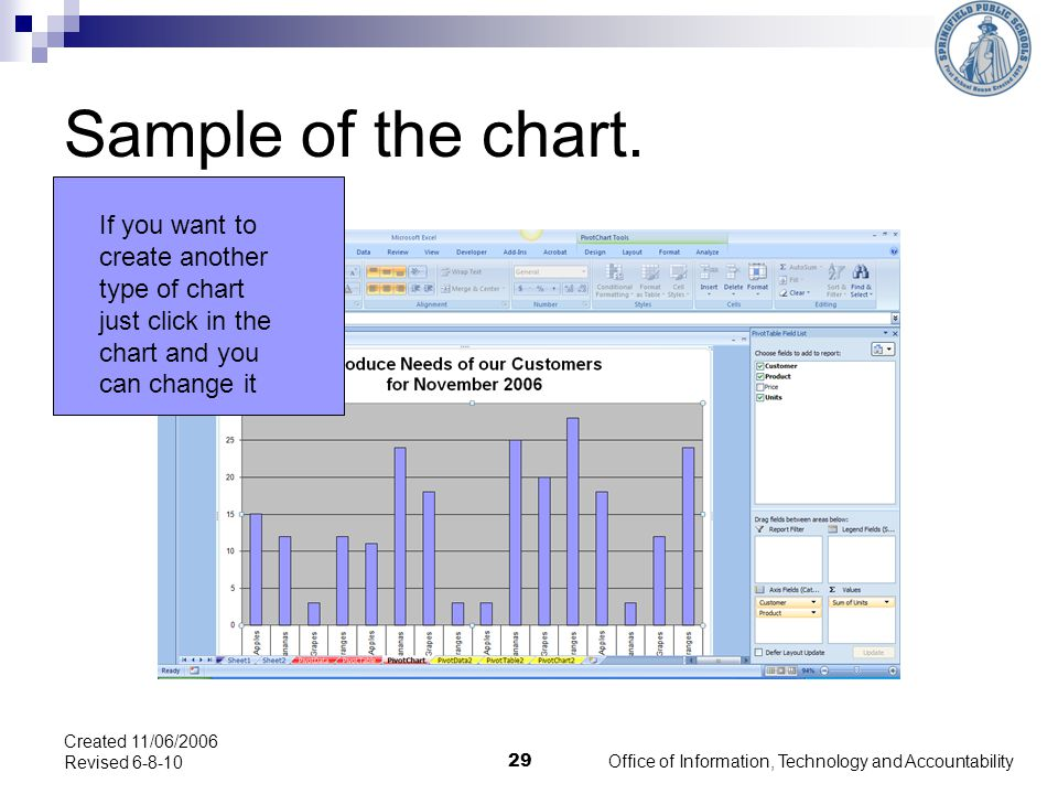 Sample of the chart.