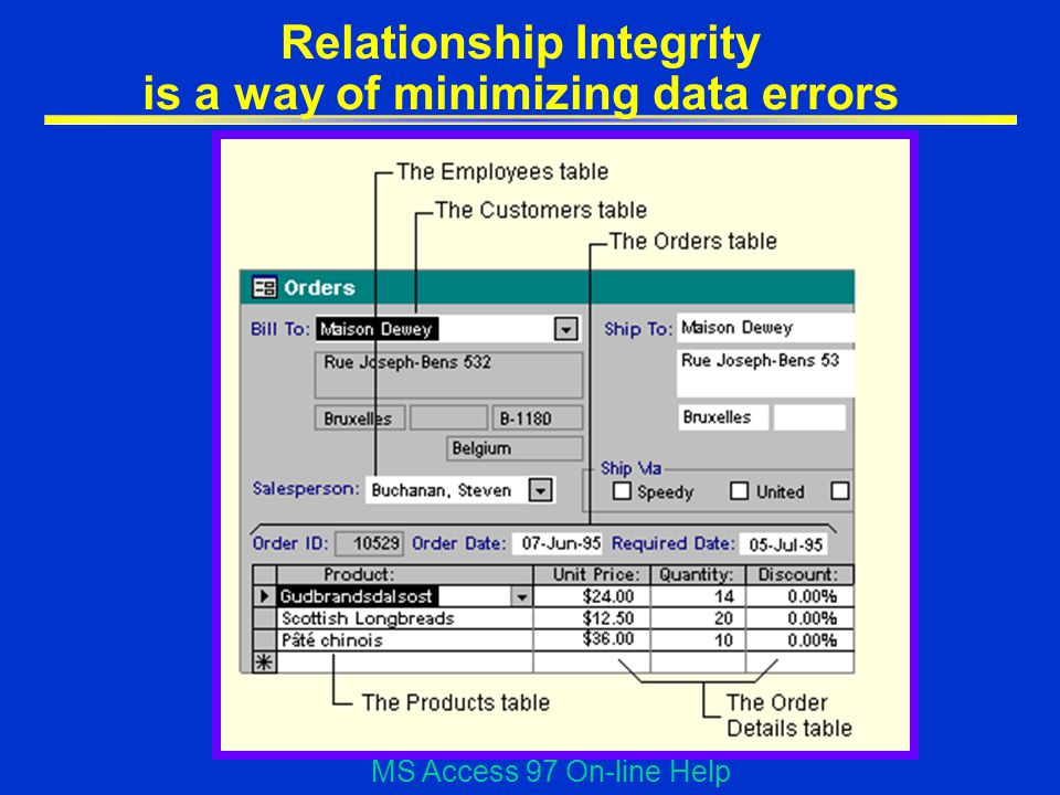 Relationship Integrity is a way of minimizing data errors MS Access 97 On-line Help