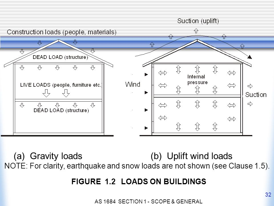 AS 1684 SECTION 1 - SCOPE & GENERAL 32 FIGURE 1.2 LOADS ON BUILDINGS (a) Gravity loads (b) Uplift wind loads NOTE: For clarity, earthquake and snow lo
