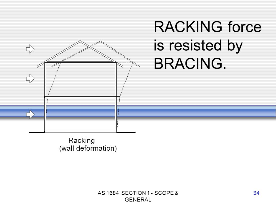 AS 1684 SECTION 1 - SCOPE & GENERAL 34 Racking (wall deformation) RACKING force is resisted by BRACING.