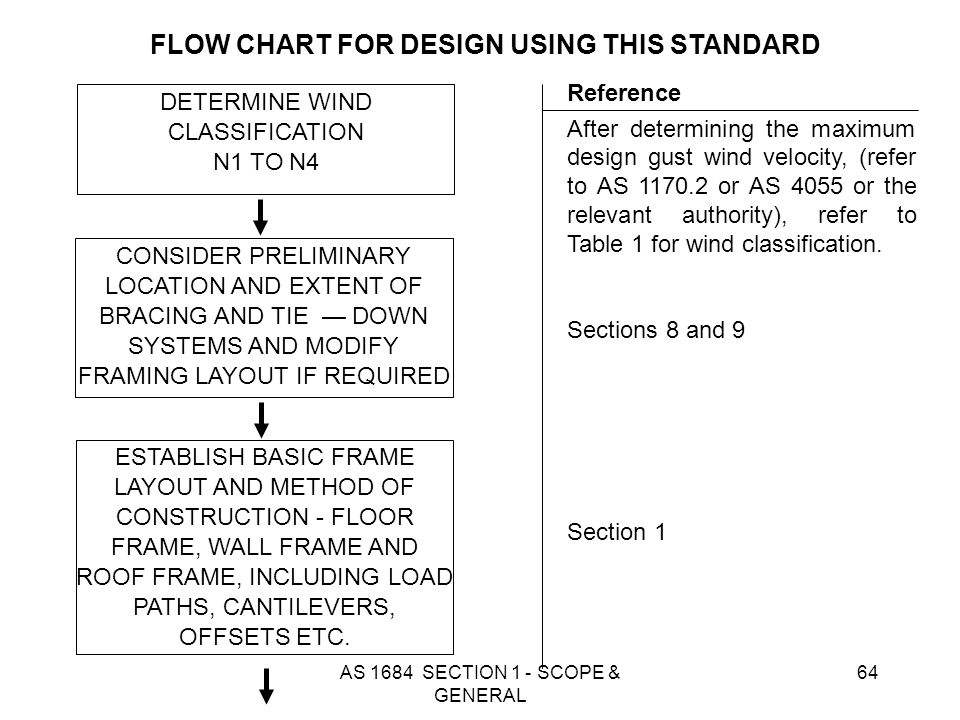 AS 1684 SECTION 1 - SCOPE & GENERAL 64 DETERMINE WIND CLASSIFICATION N1 TO N4 ESTABLISH BASIC FRAME LAYOUT AND METHOD OF CONSTRUCTION - FLOOR FRAME, W