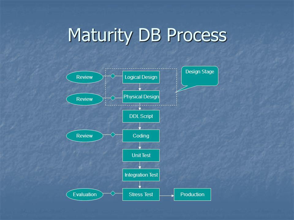 Maturity DB Process Logical Design Physical Design DDL Script Unit Test Integration Test Stress TestProduction Review Evaluation CodingReview Design S
