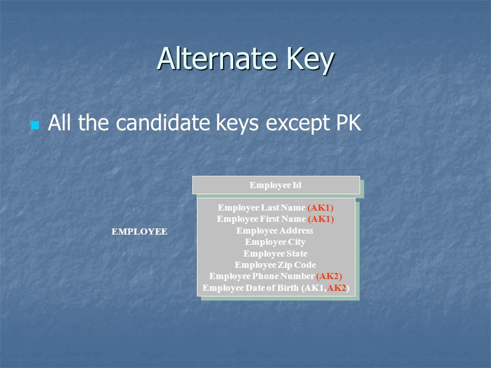 Alternate Key All the candidate keys except PK EMPLOYEE Employee Id Employee Last Name (AK1) Employee First Name (AK1) Employee Address Employee City
