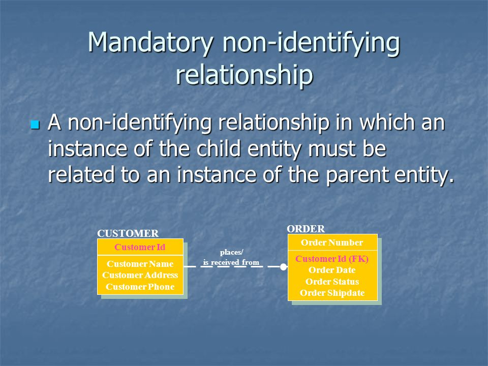 Mandatory non-identifying relationship A non-identifying relationship in which an instance of the child entity must be related to an instance of the p