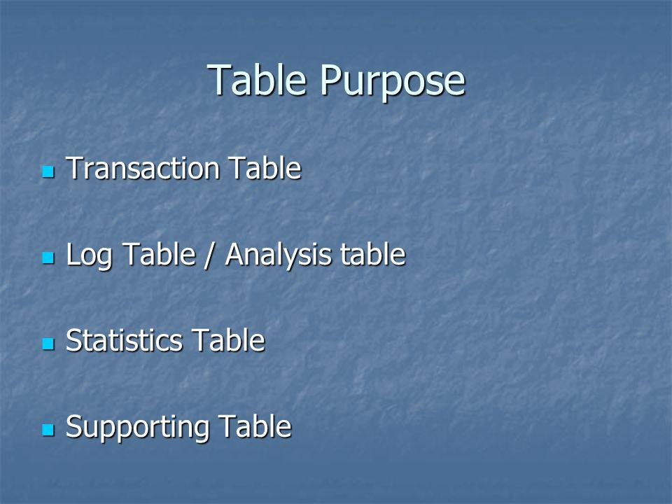 Table Purpose Transaction Table Transaction Table Log Table / Analysis table Log Table / Analysis table Statistics Table Statistics Table Supporting T