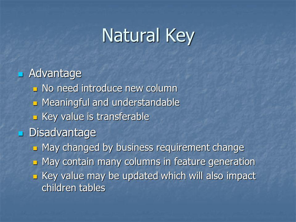 Natural Key Advantage Advantage No need introduce new column No need introduce new column Meaningful and understandable Meaningful and understandable