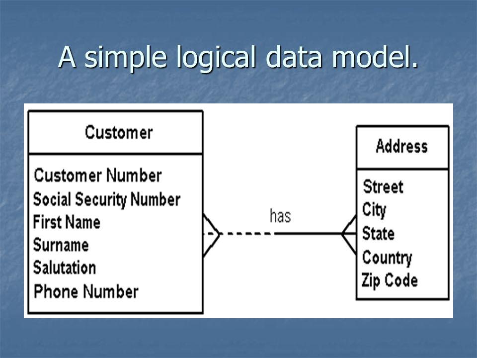 A simple logical data model.