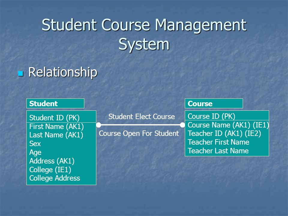Student Course Management System Relationship Relationship Student Elect Course Course Open For Student Student ID (PK) First Name (AK1) Last Name (AK