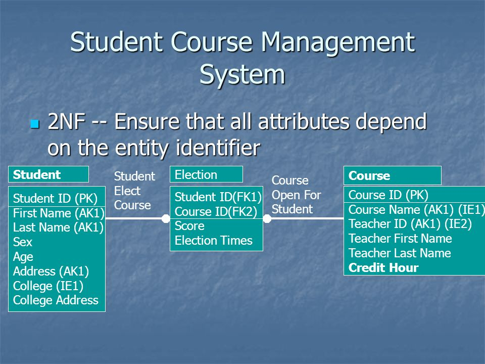 Student Course Management System 2NF -- Ensure that all attributes depend on the entity identifier 2NF -- Ensure that all attributes depend on the ent