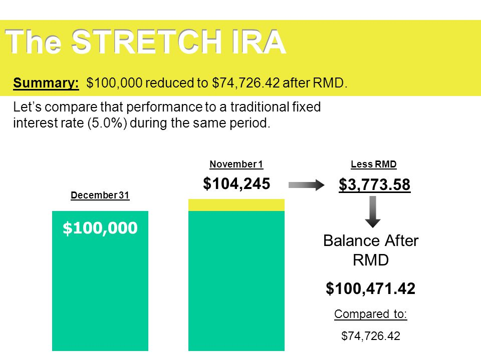 The STRETCH IRA Summary: $100,000 reduced to $74,726.42 after RMD.