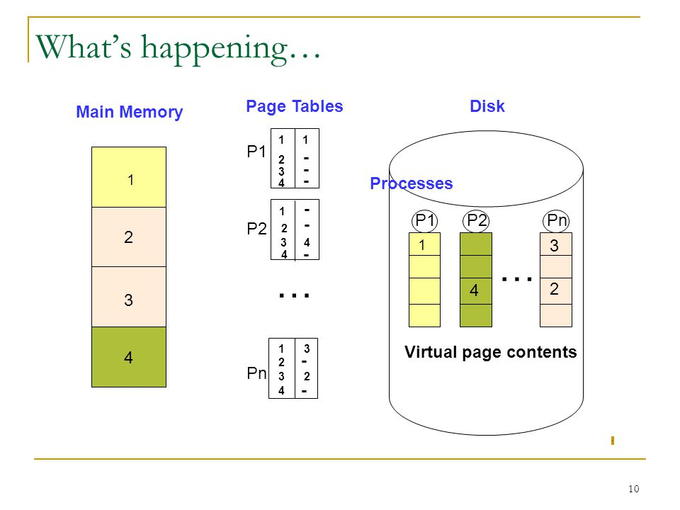 10 Whats happening… Disk P1P2Pn … Virtual page contents Main Memory 1 1 2 2 3 3 4 4 Page Tables P1 P2 Pn 1 1 1 1 2 2 2 2 3 3 3 4 4 4 4 3 - - - - - - -