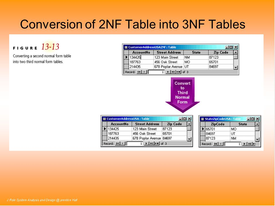 Conversion of 2NF Table into 3NF Tables