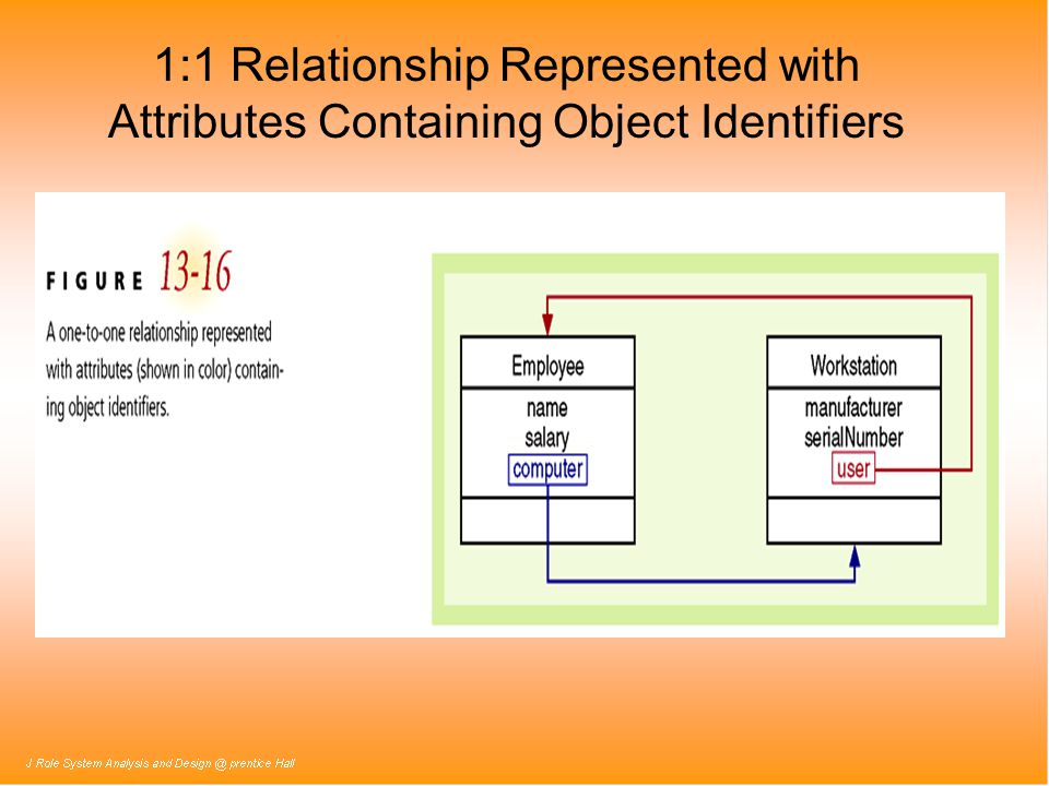 1:1 Relationship Represented with Attributes Containing Object Identifiers