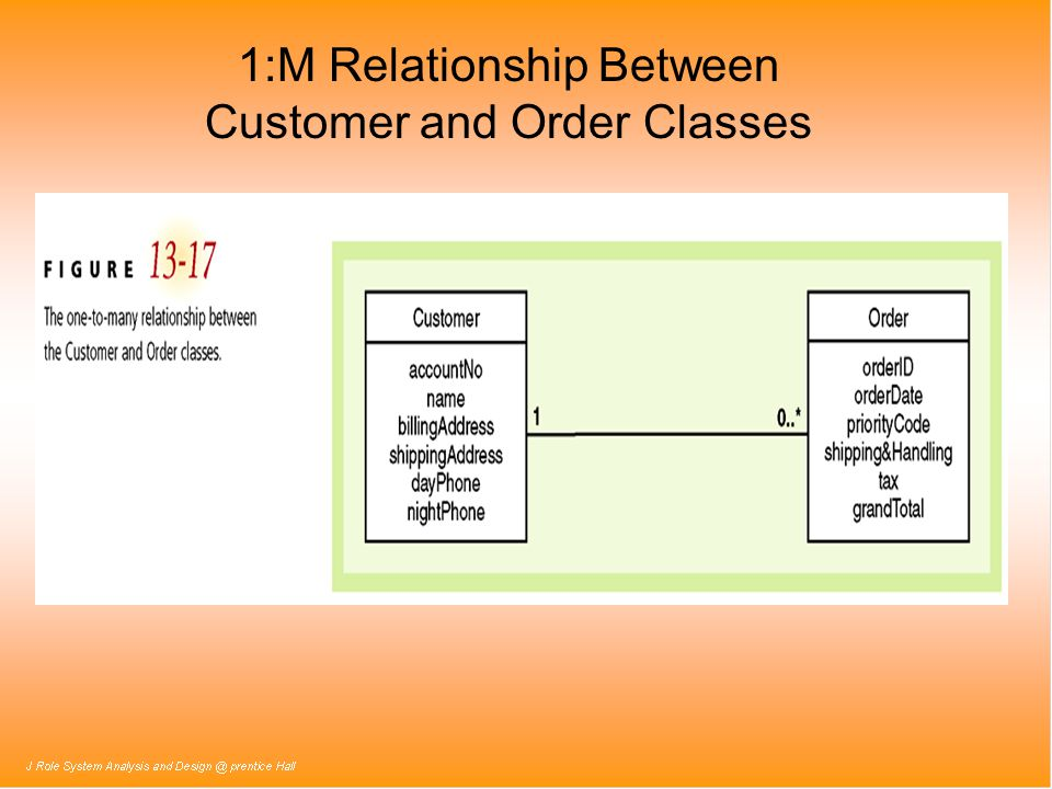 1:M Relationship Between Customer and Order Classes