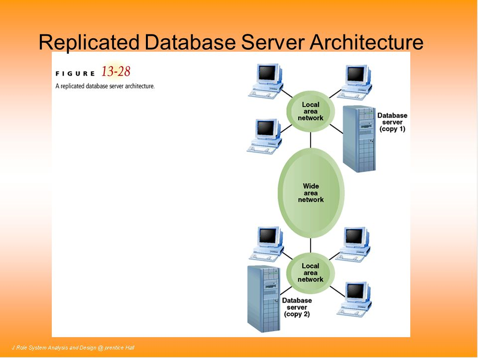 Replicated Database Server Architecture