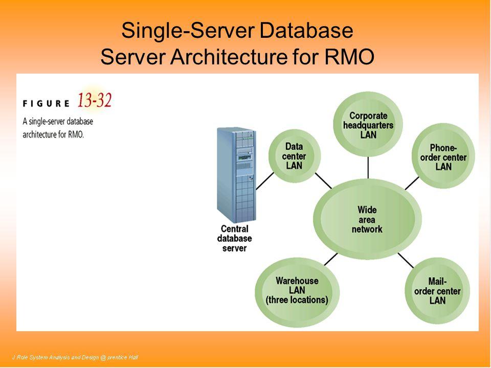 Single-Server Database Server Architecture for RMO