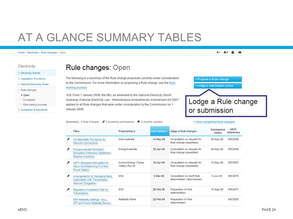 AEMCPAGE 24 AT A GLANCE SUMMARY TABLES Lodge a Rule change or submission