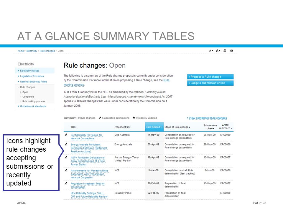 AEMCPAGE 25 AT A GLANCE SUMMARY TABLES Icons highlight rule changes accepting submissions or recently updated
