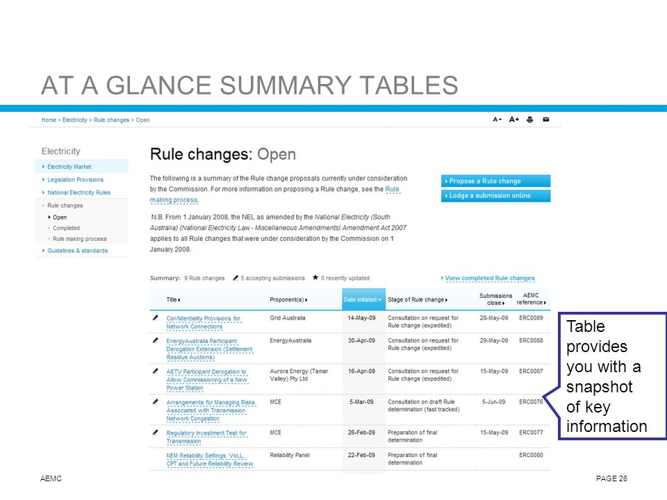 AEMCPAGE 26 AT A GLANCE SUMMARY TABLES Table provides you with a snapshot of key information