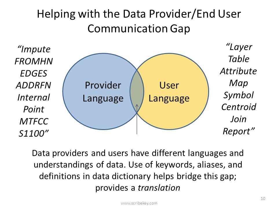 Helping with the Data Provider/End User Communication Gap User Language Data providers and users have different languages and understandings of data.