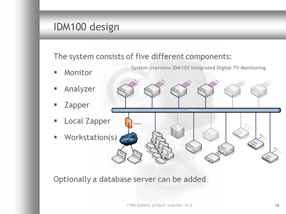 ITNM Systems product overview v1.616 IDM100 design The system consists of five different components: Monitor Analyzer Zapper Local Zapper Workstation(s) Optionally a database server can be added