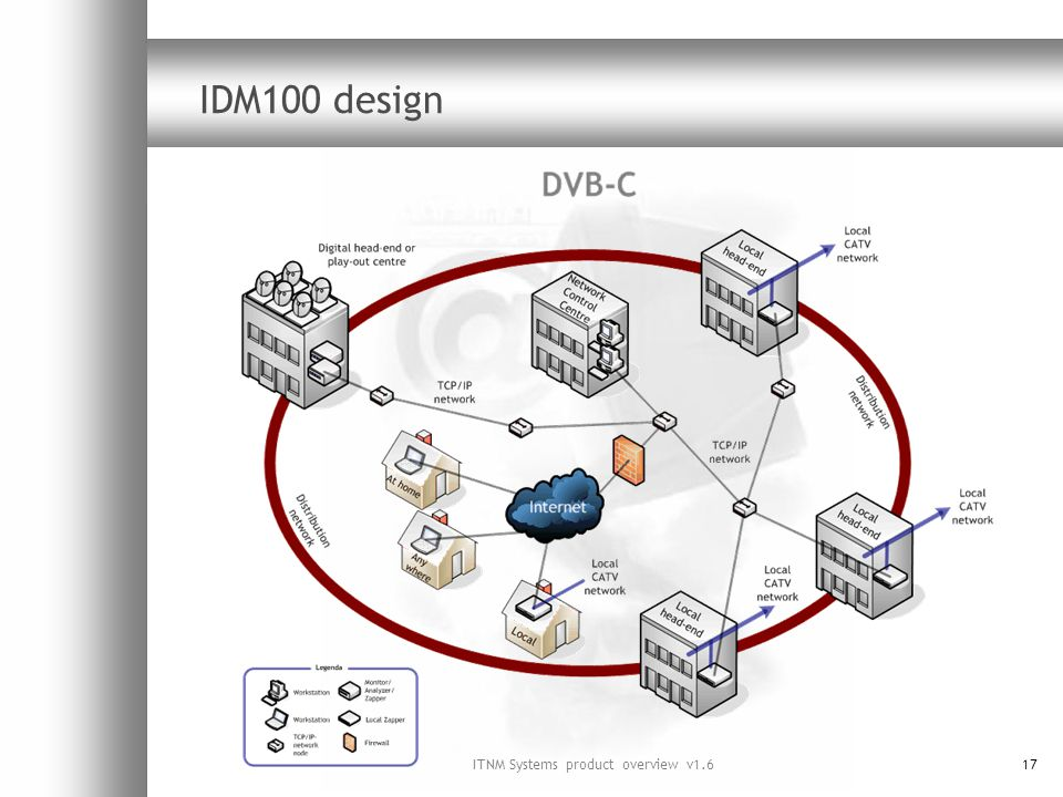 ITNM Systems product overview v1.617 IDM100 design