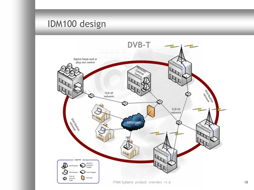 ITNM Systems product overview v1.618 IDM100 design