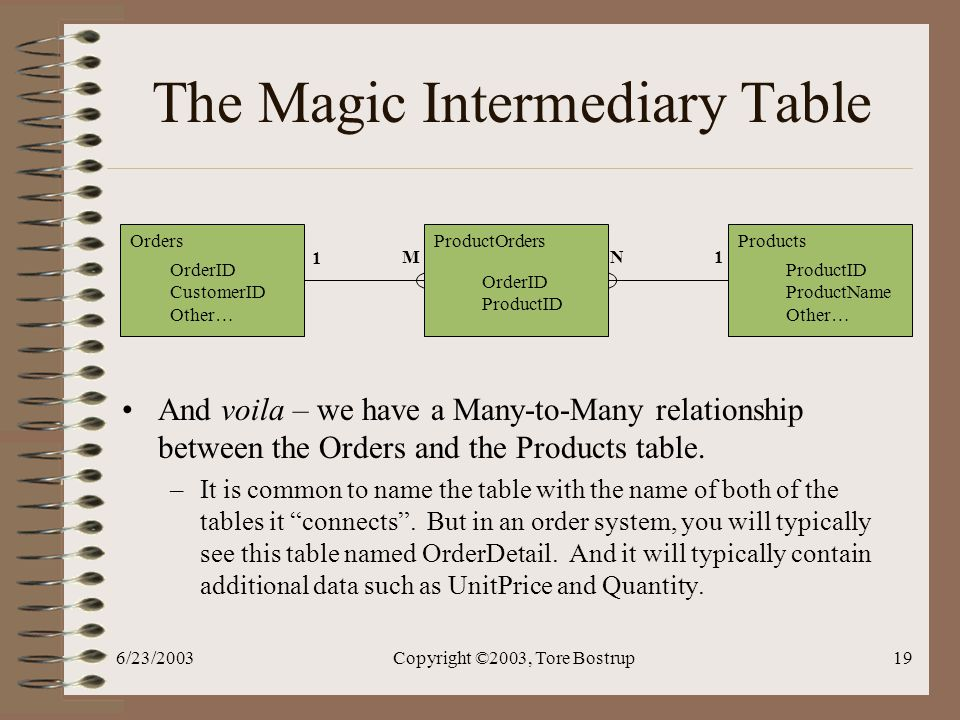 6/23/2003Copyright ©2003, Tore Bostrup19 The Magic Intermediary Table And voila – we have a Many-to-Many relationship between the Orders and the Products table.