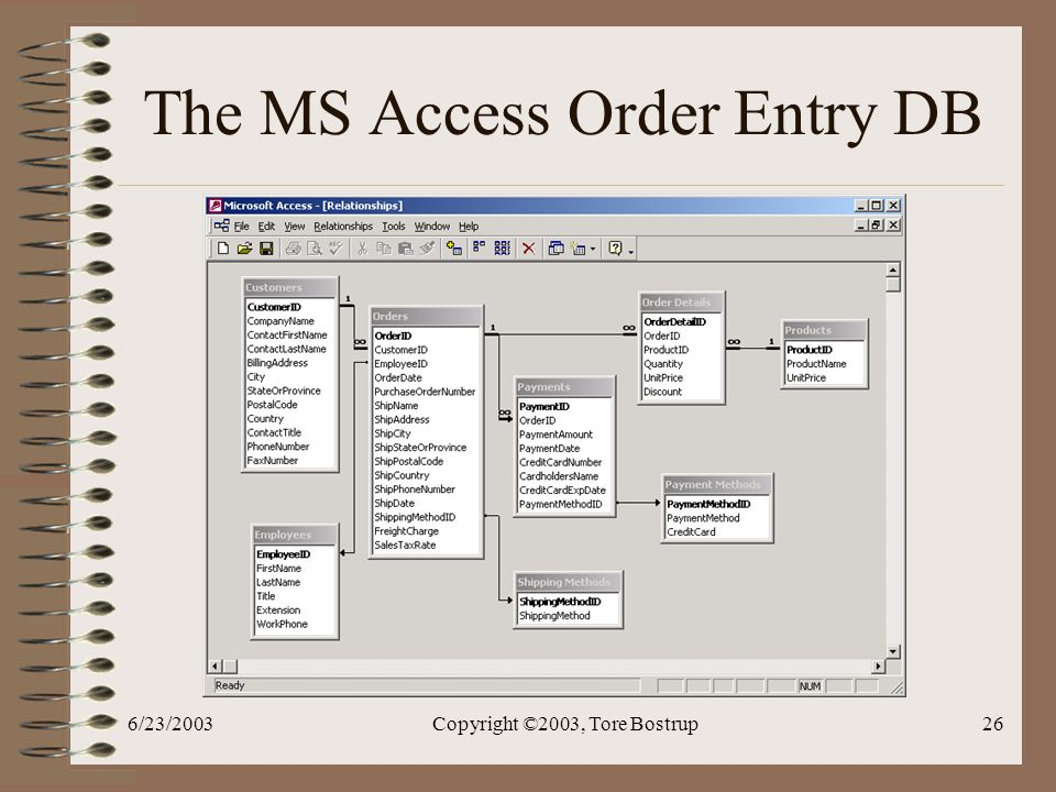 6/23/2003Copyright ©2003, Tore Bostrup26 The MS Access Order Entry DB