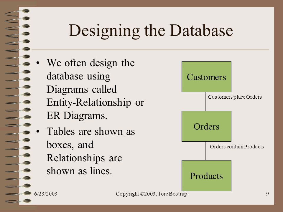 6/23/2003Copyright ©2003, Tore Bostrup9 Designing the Database We often design the database using Diagrams called Entity-Relationship or ER Diagrams.