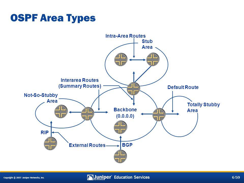 Copyright © 2007 Juniper Networks, Inc. 6-59 Education Services OSPF Area Types Backbone Stub Area (0.0.0.0) RIP BGP External Routes Interarea Routes