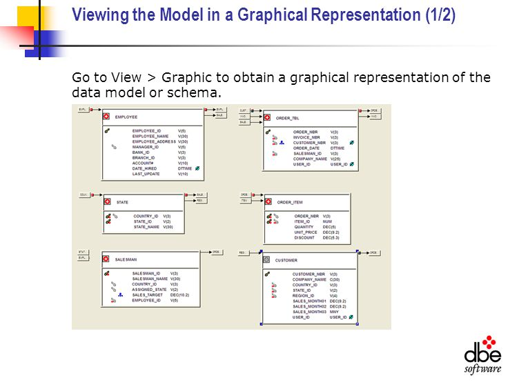 Viewing the Model in a Graphical Representation (1/2) Go to View > Graphic to obtain a graphical representation of the data model or schema.
