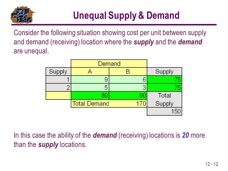 12 - 12 Unequal Supply & Demand Consider the following situation showing cost per unit between supply and demand (receiving) location where the supply and the demand are unequal.