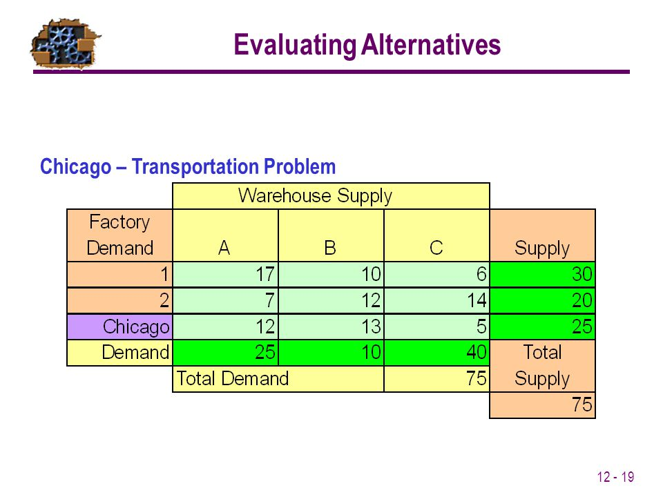 Evaluating Alternatives Chicago – Transportation Problem