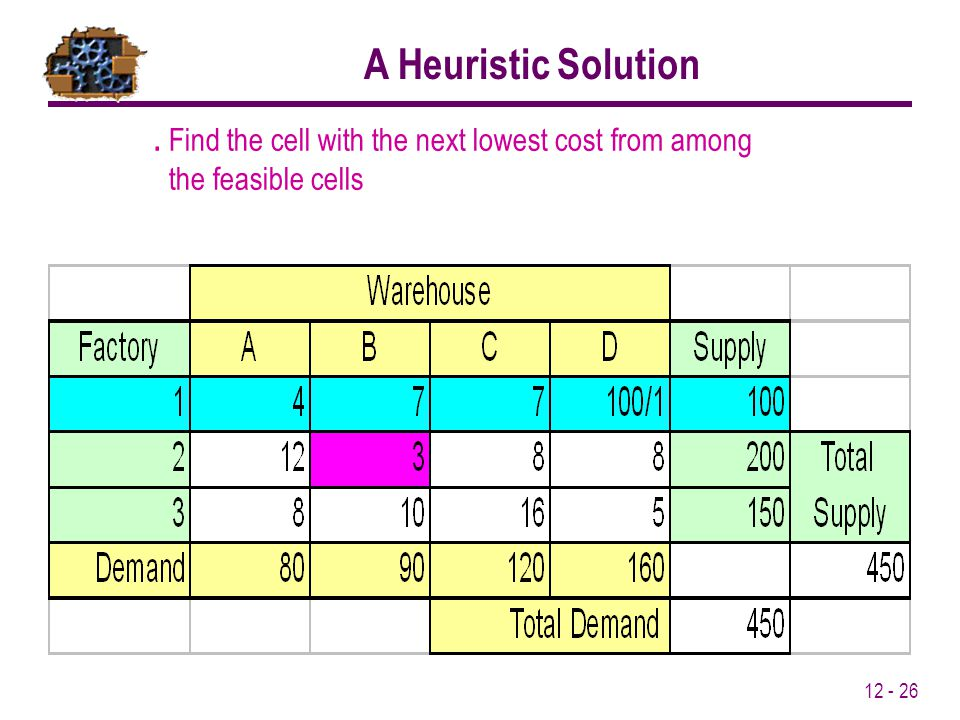 12 - 26. Find the cell with the next lowest cost from among the feasible cells A Heuristic Solution