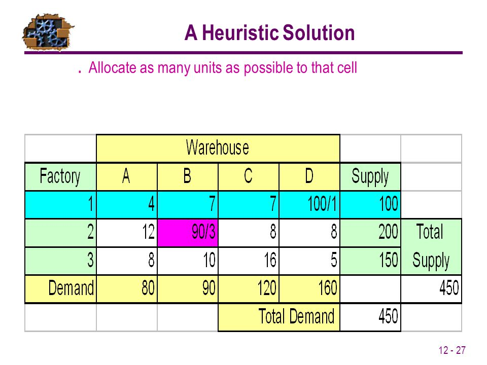 12 - 27. Allocate as many units as possible to that cell A Heuristic Solution