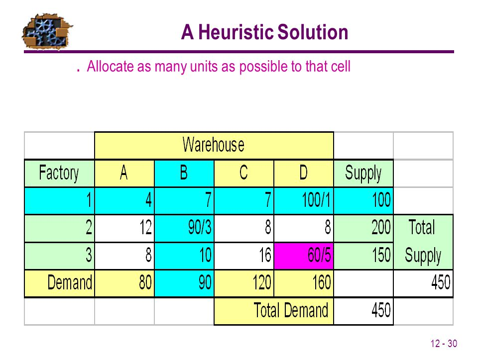 12 - 30. Allocate as many units as possible to that cell A Heuristic Solution
