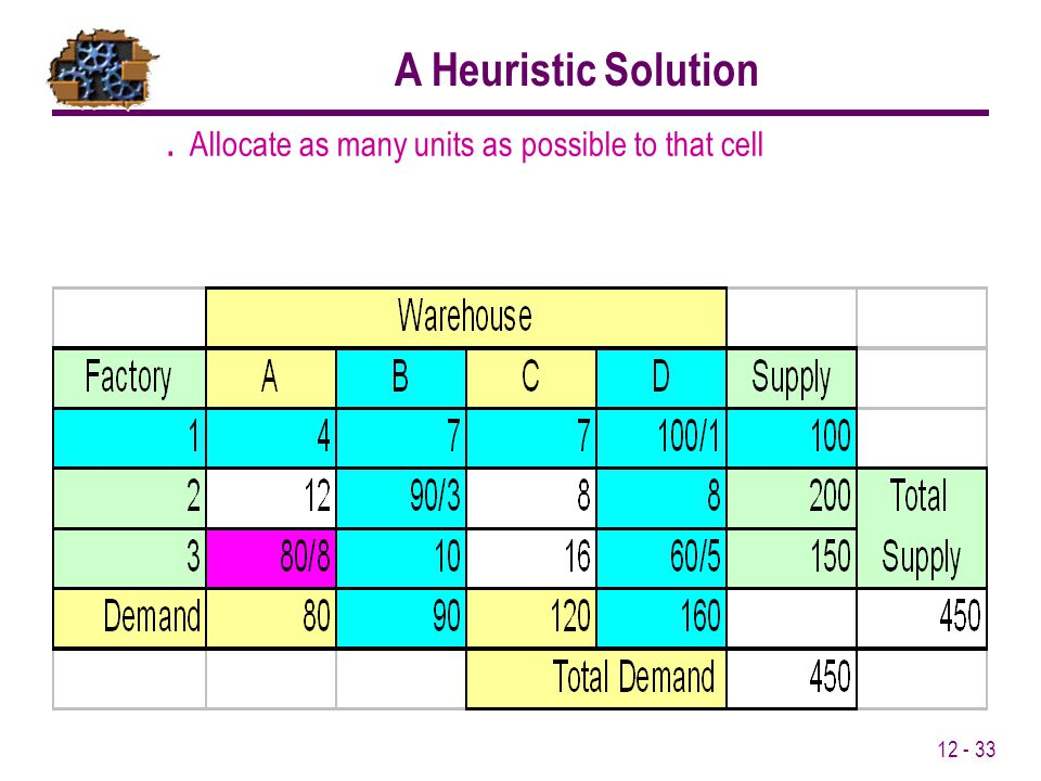 12 - 33. Allocate as many units as possible to that cell A Heuristic Solution