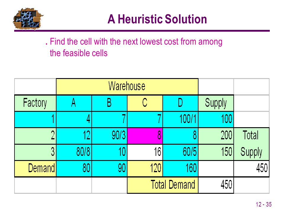 Find the cell with the next lowest cost from among the feasible cells A Heuristic Solution