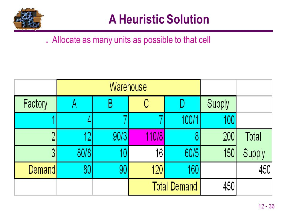 Allocate as many units as possible to that cell A Heuristic Solution