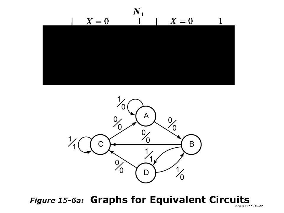 ©2004 Brooks/Cole Figure 15-6a: Graphs for Equivalent Circuits