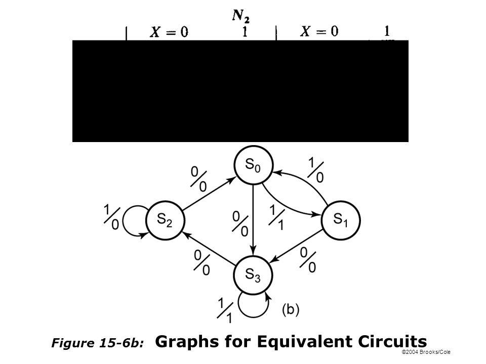 ©2004 Brooks/Cole Figure 15-6b: Graphs for Equivalent Circuits