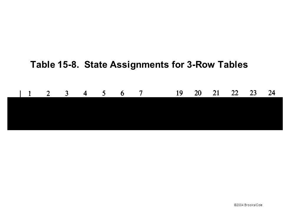 ©2004 Brooks/Cole Table 15-8. State Assignments for 3-Row Tables