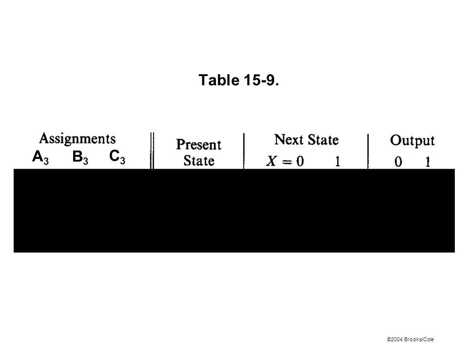 ©2004 Brooks/Cole Table 15-9. A3A3 B3B3 C3C3