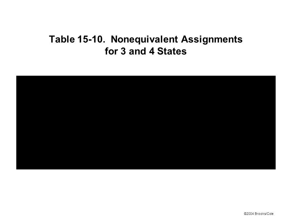 ©2004 Brooks/Cole Table 15-10. Nonequivalent Assignments for 3 and 4 States