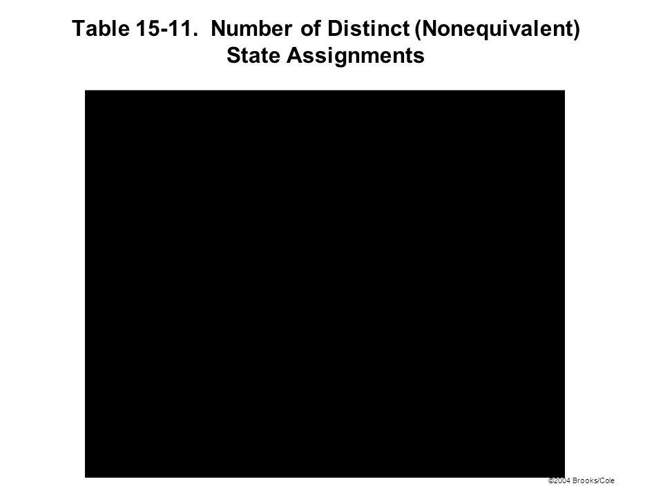 ©2004 Brooks/Cole Table 15-11. Number of Distinct (Nonequivalent) State Assignments