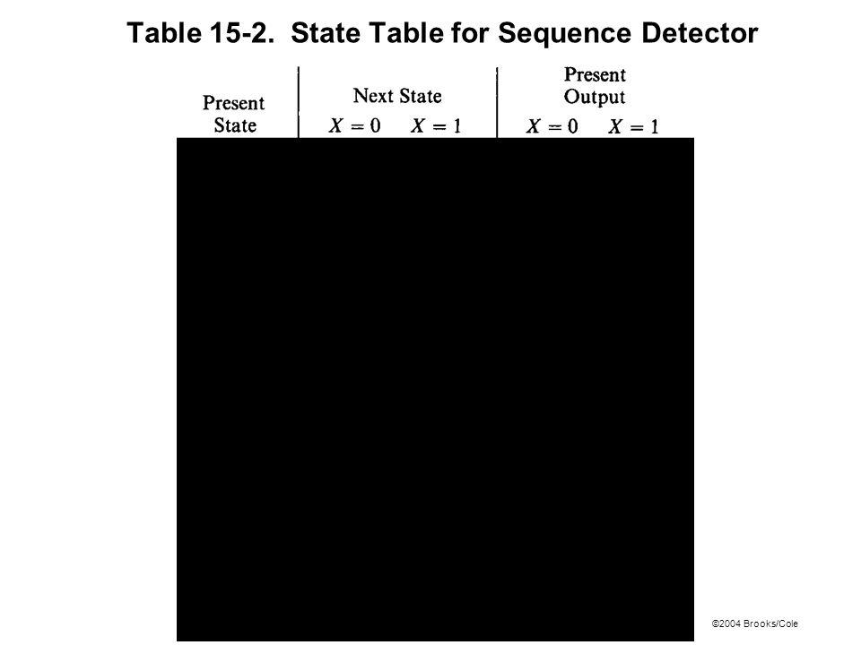 ©2004 Brooks/Cole Table 15-2. State Table for Sequence Detector