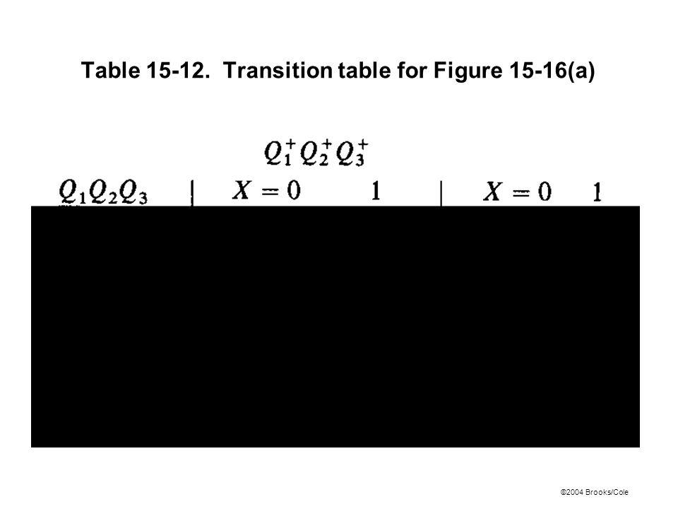 ©2004 Brooks/Cole Table 15-12. Transition table for Figure 15-16(a)
