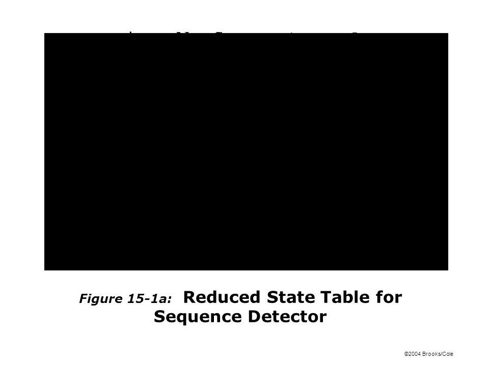 ©2004 Brooks/Cole Figure 15-1a: Reduced State Table for Sequence Detector