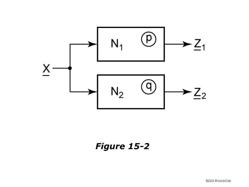 ©2004 Brooks/Cole Figure 15-2